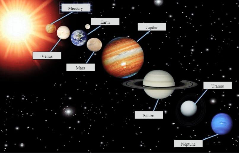 Nama-nama Planet dan Jarak Antarplanet